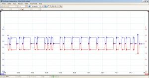 Signal CAN HS (high speed) du réseau moteur d